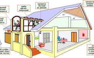 Пожарная безопасность частного дома и дачи: топ-5 сигнализаций