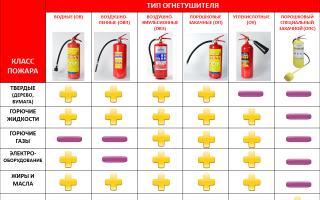 Какой огнетушитель лучше выбрать для дома и дачи: виды огнетушителей
