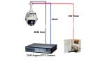 Ip камеры с функцией ptz: особенности конструкции и настройка устройств