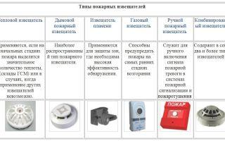 Типы и виды датчиков пожарной сигнализации (тепловые, дымовые)