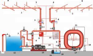 Принцип работы и устройство спринклерной системы пожаротушения