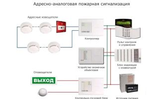 Инструкция по эксплуатации пожарной сигнализации (пс): пороговой и адресно-опросной