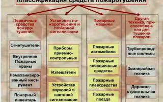 Классификация пожаров и способы их тушения (оборудование и средства)