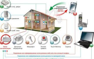 Как работает автономная охранная сигнализация и ее функции