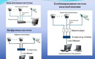 Основные виды систем видеонаблюдения: цифровые, аналоговые и комбинированные