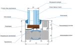 Конструктивные особенности противопожарных окон