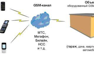 Принцип работы gsm сигнализации, модулей и gsm сети