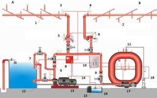 Системы и установки пенного пожаротушения: оборудование, виды