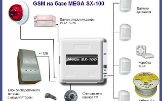 Как работает охранная сигнализация: основные датчики