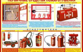Пожарная безопасность на предприятии: требования, виды первичных средств тушения