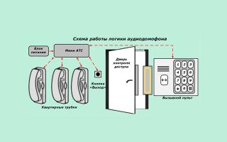Принцип работы домофона: замка, трубки, ключа и вызывной панели