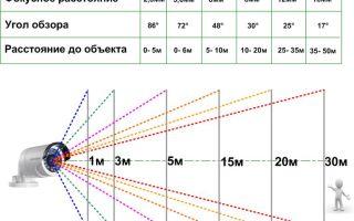 Как правильно установить камеру видеонаблюдения: высота и угол обзора