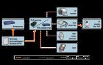 Power over ethernet (poe) в видеонаблюдении: классификация и преимущества системы