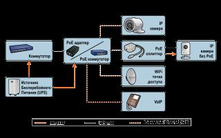 Домофоны и видеодомофоны vizit (визит): комплектация и модельный ряд