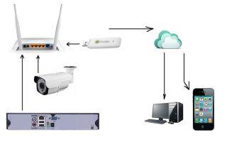 Рейтинг 3g и 4g камер видеонаблюдения через роутер: как выбрать?