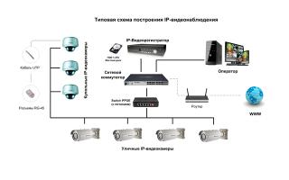 Виды структурных схем для построения ip видеонаблюдения: перекрестная и прямая