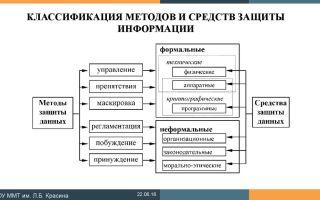 Виды методов и средств защиты информации: физические, психологические и организационные