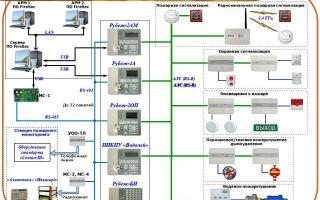 Адресная пожарная сигнализация рубеж: преимущества