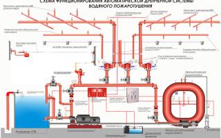 Принцип работы и конструкция дренчерной системы пожаротушения