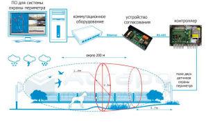 Принцип действия периметральной охранной сигнализации и используемые датчики