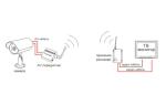 Схема работы видеонаблюдения по радиоканалу: используемое оборудование и дальность передачи