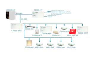 Система охранно-пожарной сигнализации болид: преимущества и недостатки