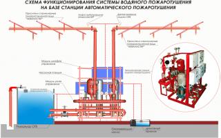 Проектирование систем пожаротушения: нормы и правила, процесс