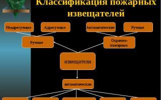 Классификация, виды и принцип работы пожарных извещателей
