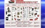 Виды пожарного оборудования и инвентаря: основные технические требования