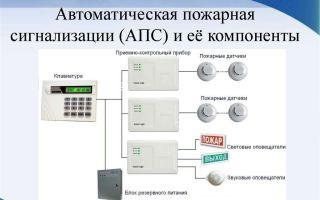 Преимущества и применение мини (mini) gsm сигнализации