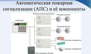 Типы и виды автоматической пожарной сигнализации (апс)