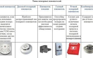 Виды и типы охранной сигнализации: как выбрать?