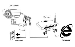 Как подключить ip камеру к компьютеру через роутер и напрямую: пошаговая инструкция